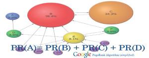 SEO, Google Formula